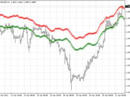 RDI Forex Forecast